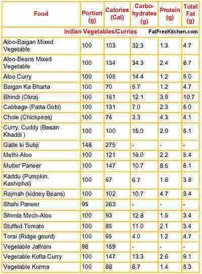 Fiber Foods Chart India Foodfash Co