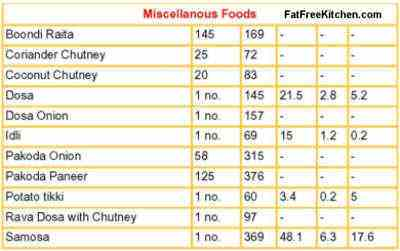 calorie chart of indian vegetables: Calories in indian food