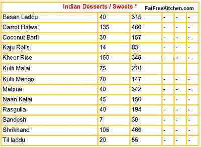 calorie chart indian vegetable food: Calories in indian food