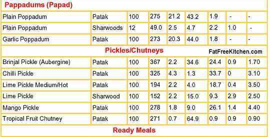 Indian Snacks Nutrition